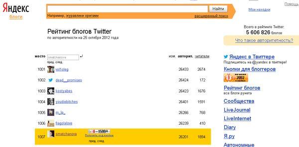 Твитер Шахзоды Матчановой в рейтинге Яндекса